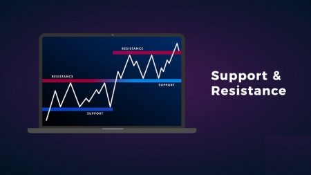 Guide to Identifying When Price Wants to Breakout from Support/Resistance on IQ Option and the Actions to Take